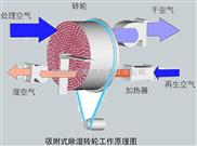 转轮除湿机相对湿度能降到1%