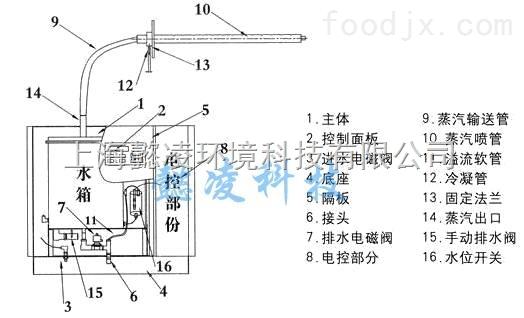 yldr-4 中央空调配套电加热加湿器上海厂家