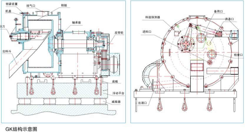 卧式全自动刮刀离心机GK工作原理 电机带动转鼓达到全速运转后,进料阀门自动开启,物料由进料管引入转鼓内,借助耙齿的作用,将悬浮液中的固相物均匀洒布在转鼓内,在离心力作用下,液相物穿过滤布和转鼓壁滤孔排出转鼓,经排液管排出机外,随着滤饼层厚度的增加。耙齿作相对转动,当耙齿旋转到一定角度时,触及限位开关并切断时间继电器,使进料阀关闭,进料停止。同时洗涤阀自动打开,洗涤液经洗涤管喷淋在滤饼上,当滤饼充分洗涤后,洗涤液经洗涤管喷淋在滤饼上,当滤饼充分洗涤后,洗涤阀关闭,离心机继续脱水、甩干,然后刮刀旋转刮料。刮下