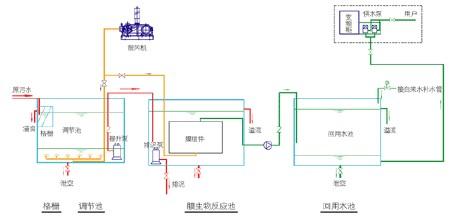 广州的医院污水处理设备